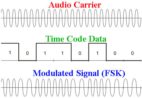 frequency shift keying - fsk