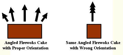 fireworks cake diagram